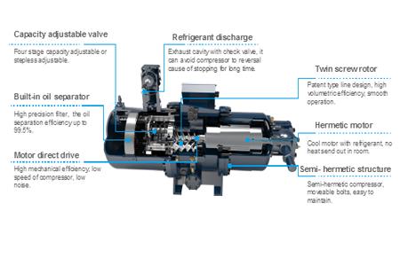 Advanced twin-rotor screw compressor