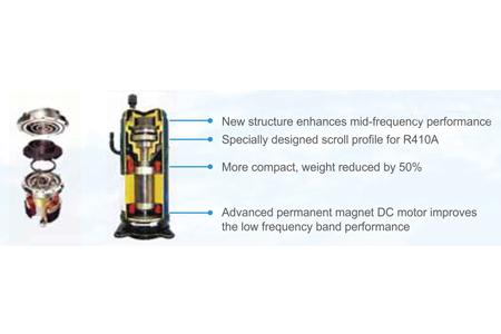 All DC inverter compressors