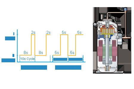 Digital scroll compressor technology