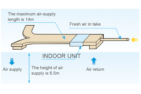 Flexible duct design