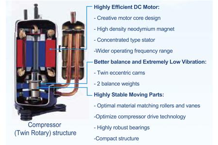 Full DC inverter compressors