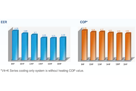 High EER and COP values