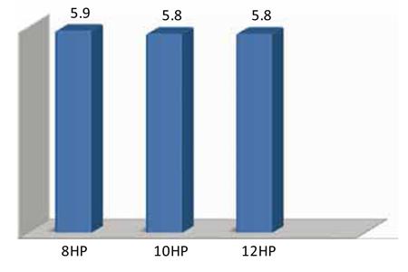 High IPLV