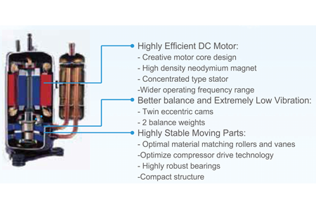 High efficiency DC inverter compressor