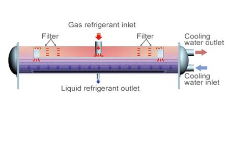 High efficiency heat exchange technology