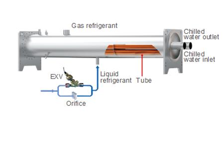 High efficiency heat exchange technology2