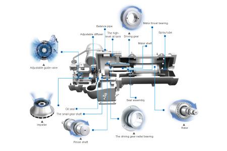 Patent compressor design