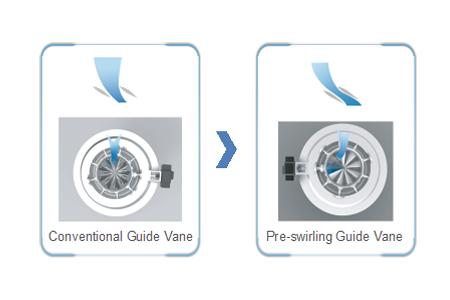 Pre-swirling Guide Vane Technology