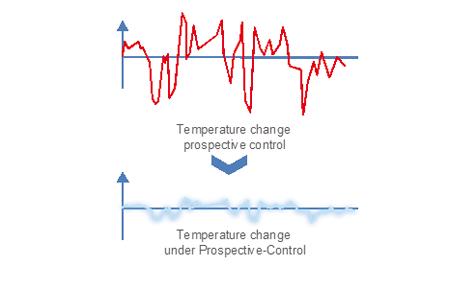 Prospective-Control Logic2