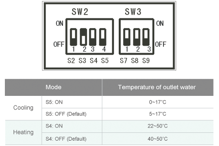 Wide Outlet Water Temperature