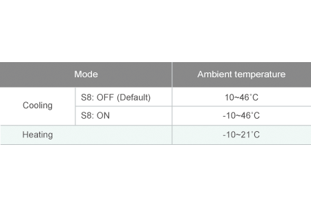 Wide operating of ambient temperature