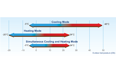Wide operation temperature range